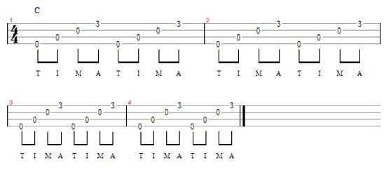 Ukulele chords order
